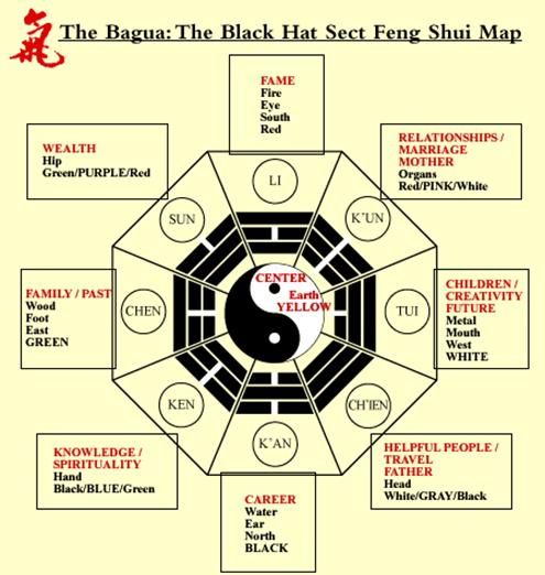 Principle of fengshui ...